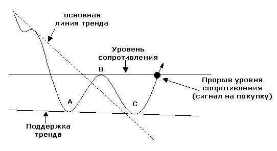 Графический анализ