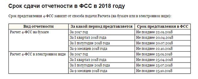 Календарь бухгалтера на 2018 год: сроки сдачи отчетности таблица