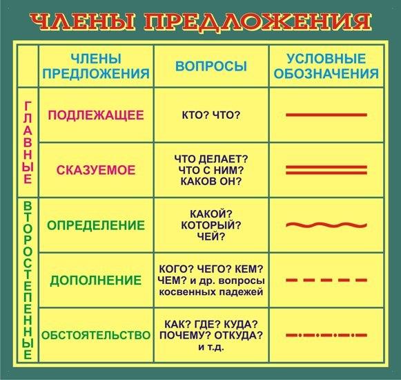 Как подчеркнуть глагол в предложении