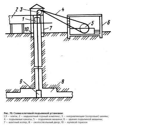 подъемное устройство в шахте 5 букв - фото 8