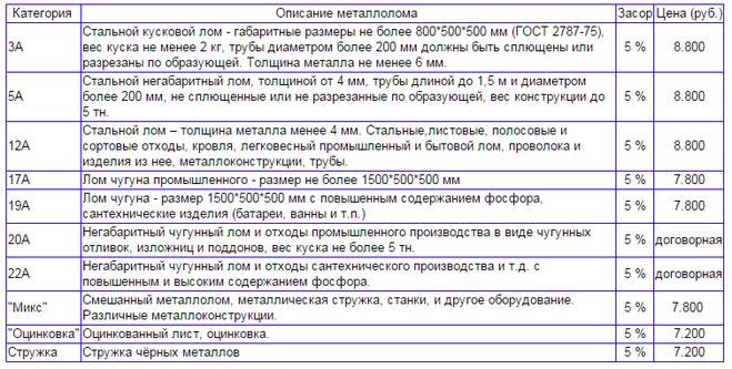 куплю металлолом в Приволье