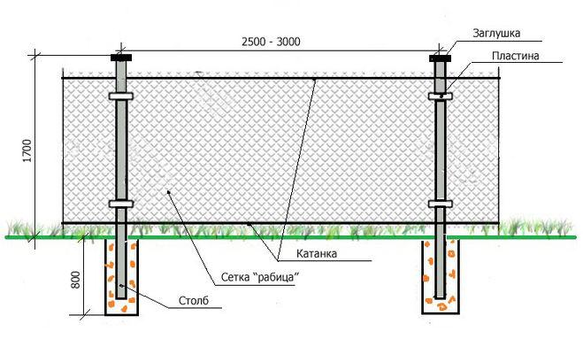 Через какое расстояние ставят столбы для забора из сетки рабицы?