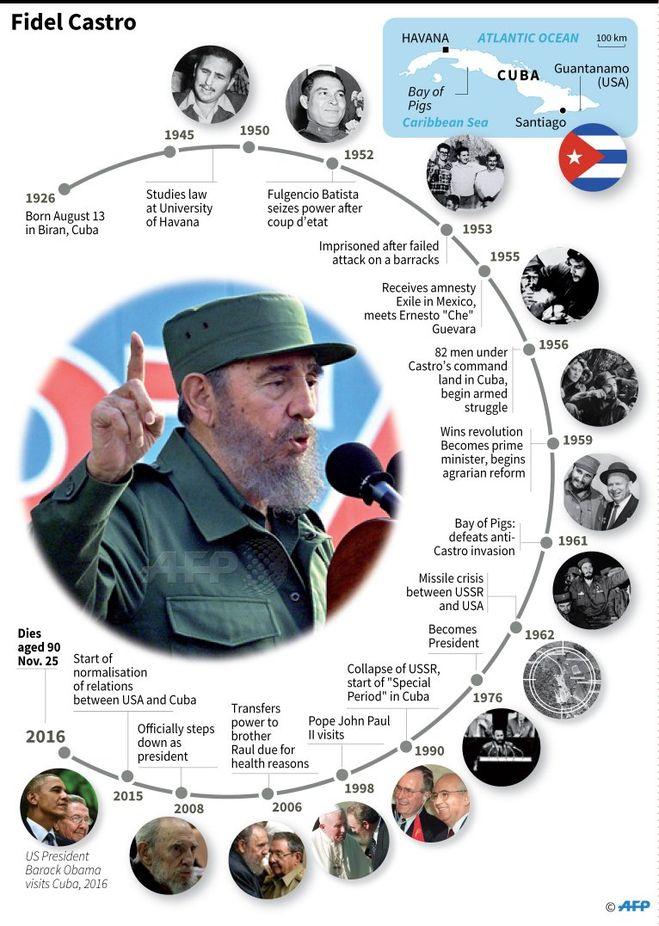 Фидель Кастро умер. Сколько лет он правил Кубой. Что изменится в стране?