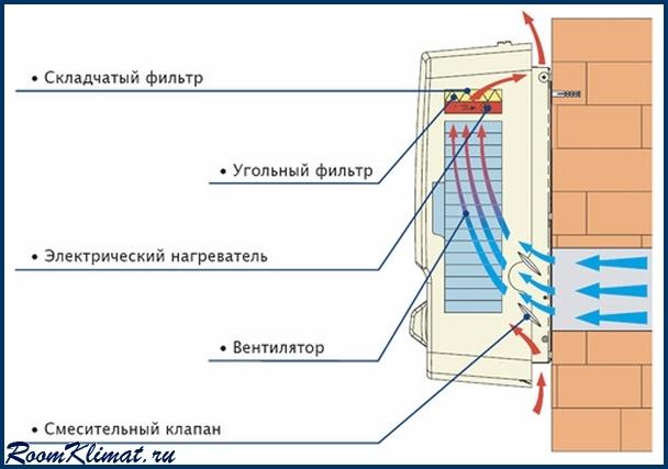 Приточная вентиляция с фильтрацией своими руками