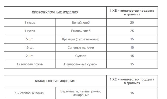 Таблица расчета ХЕ