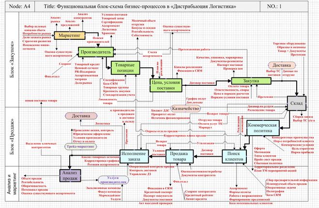 Схема бизнес-процесса разработки по