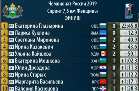 Биатлон. ЧР-2019. Тюмень. Спринт, женщины. 28.03.2019. Какие результаты?
