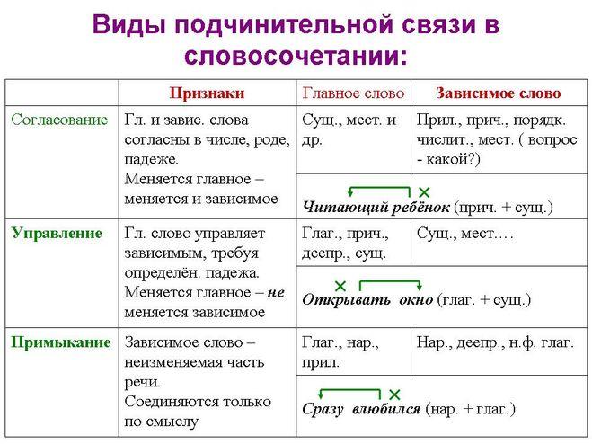 Как определить управление согласование примыкание