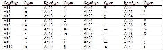 Как сделать рубль на клавиатуре