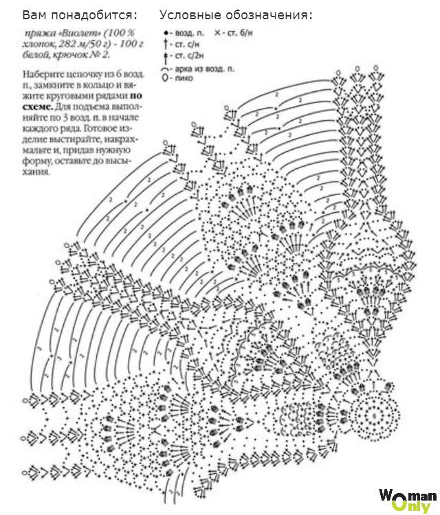 Описание сокращений вязания крючком