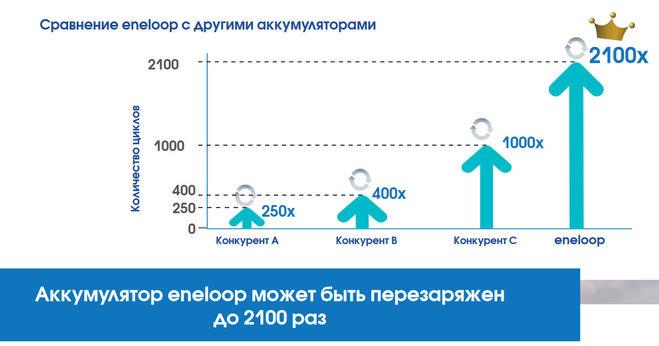 Количество циклов перезаряда аккумулятора
