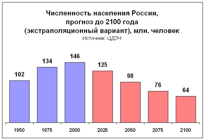 Численность населения России, прогноз до 2100 года