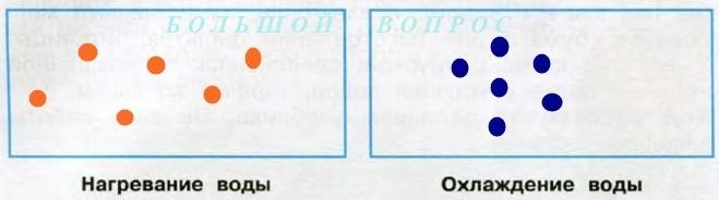 Изобразите с помощью схематического рисунка нагревание воздуха фото 649