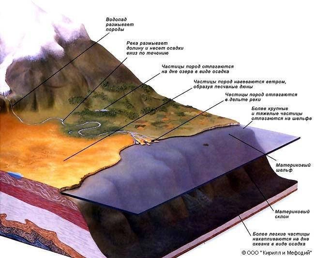 Круговорот горных пород схема фото 77