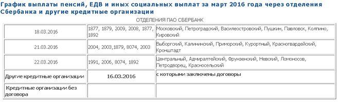 пенсия за май 2016 график выплат спб