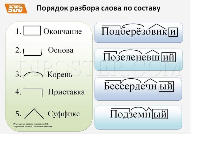 Как сделать разбор предложения по составу