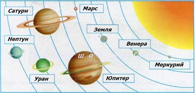 Сатурн планета нарисовать