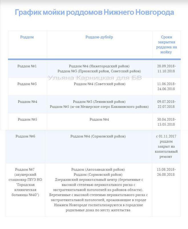 График закрытия на мойку роддомов Москвы и МО в 2018 г. / форум