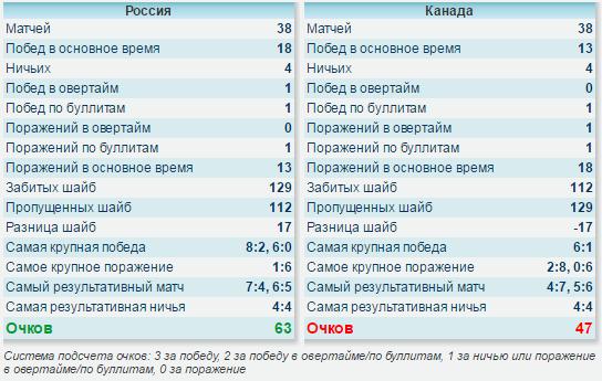 Хоккей статистика россия канада [PUNIQRANDLINE-(au-dating-names.txt) 48