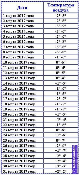 Погода в Москве  климатический монитор за август 2017 года