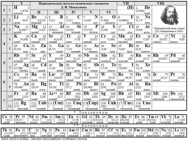 Картинки: таблица менделеева