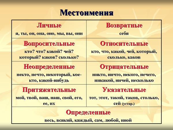 В словах, которые можно заменить синонимом в словах, которые имеют предлог (например: не в духе, не с кем