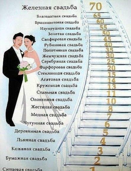 Полотняная свадьба сколько лет
