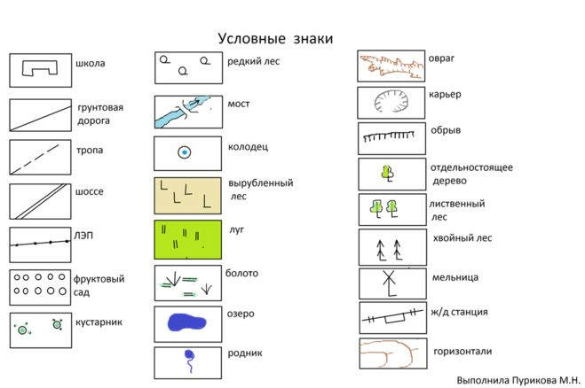 Схема с помощью условных обозначений