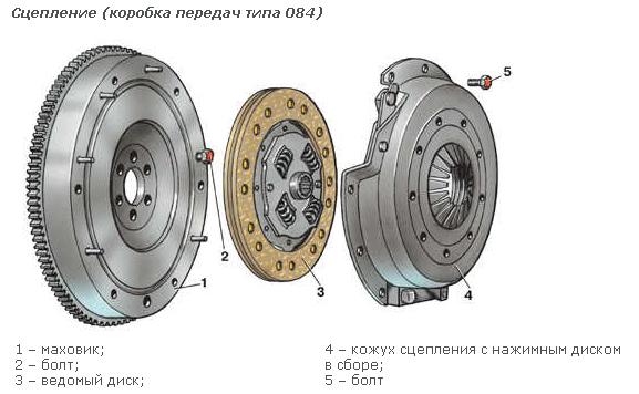 Как называется главный диск в коробках передач