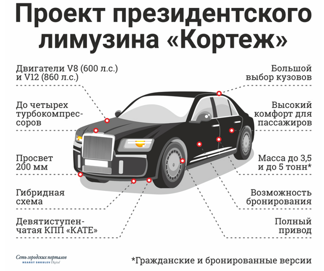 технические характеристики автомобиля Аурум президента России Путина