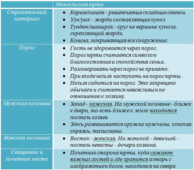 Таблица №3 монгольская юрта