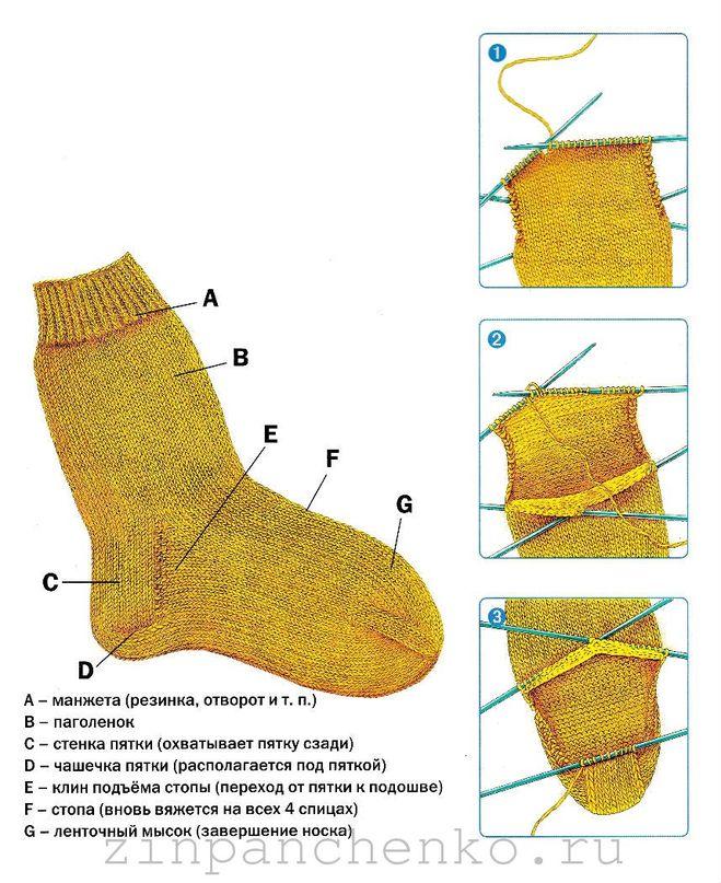 Вязание пятки у носков на спицах