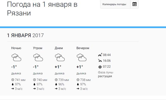 быть, погода рязань на 3 дня гисметео производителя