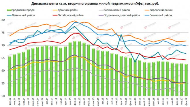 Цены на недвижимость и квартиры в Москве на