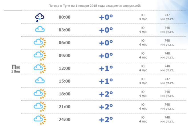 Прогноз погоды сергиев посад на август 2018