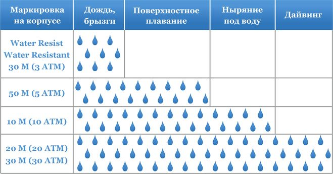 часы water resistant