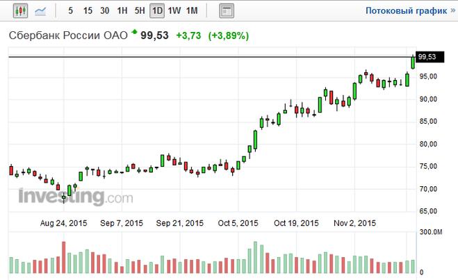 Акции сбербанка сильно выросли с 1 октября 2015