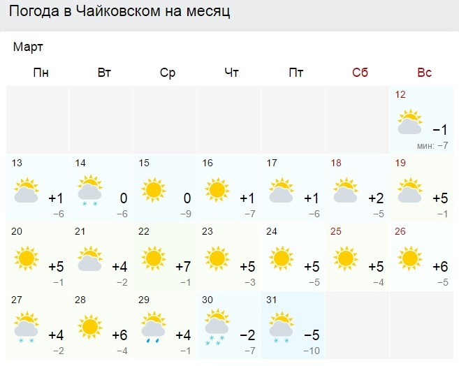 погода в кунгуре на месяц гисметео