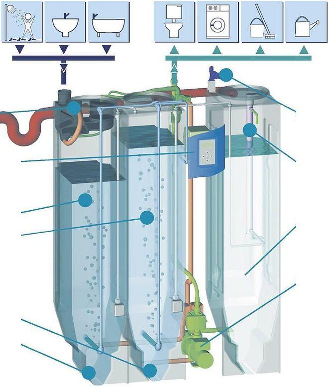 Схема работы системы повторного использования воды