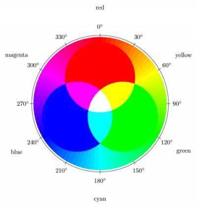 Синий и зелёный смешать какой цвет получится