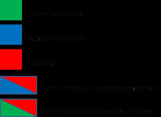 Схема предложения 1 класс примеры школа россии