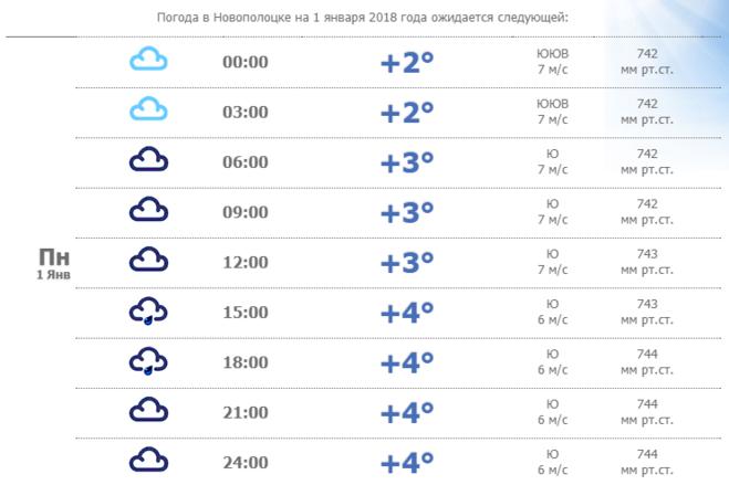 Какая будет погода в сентябре 2018 года в России и Москве. Прогноз