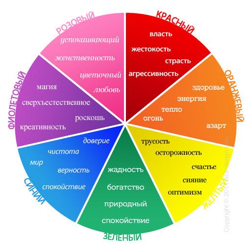 Красный цвет в психологии женщины что означает