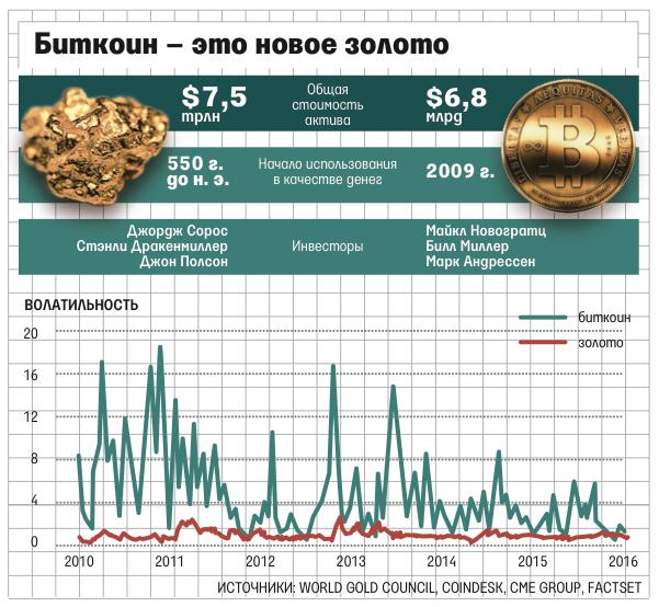 Биткоин - альтернатива золоту