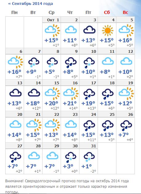 Прогноз погоды в канеловской на неделю