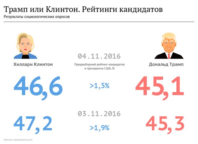 Рейтинг кандидатов в президенты США 2016?