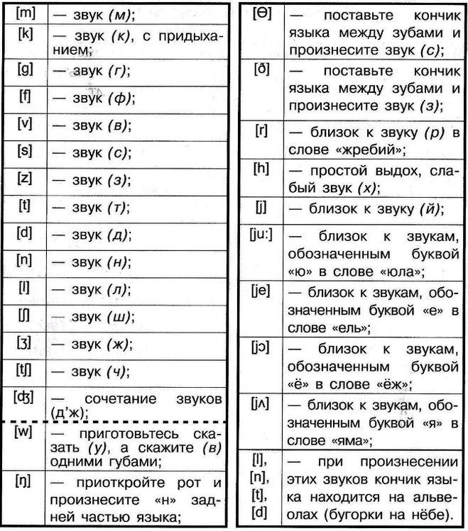Алфавит английского языка для детей звуки и буквы