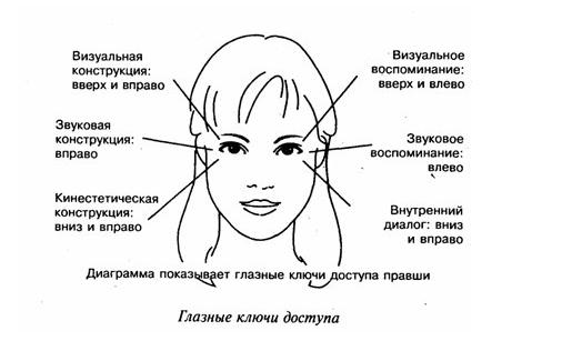 Психология человек рисует глаза что это значит