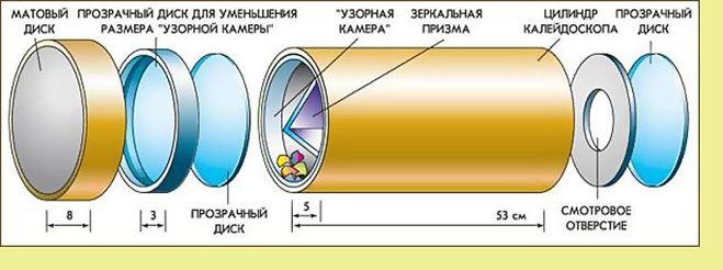 калейдоскоп, устройство калейдоскопа