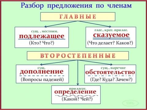 Разбор слова по составу. - EFL.ru
